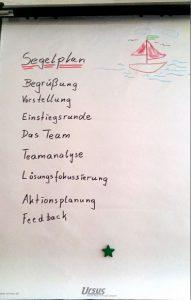 """Trainings: Teamworkshop: """"Segelplan"""""""